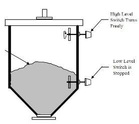 旋转桨式液位控制器