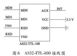 AS32-TTL-100 接线图