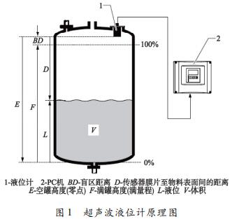 超声波液位计原理图