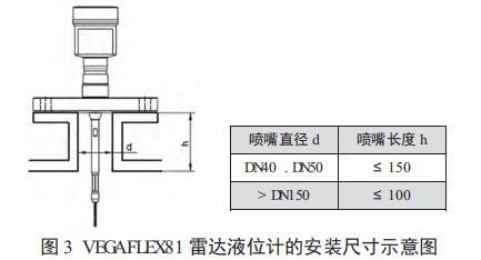 VEGAFLEX81 雷达液位计的安装尺寸示意图