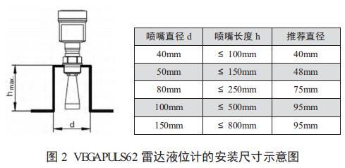 VEGAPULS62 雷达液位计的安装尺寸示意图