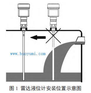 雷达液位计安装位置示意图