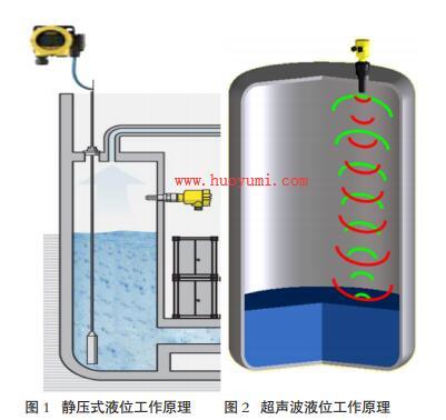 静压式液位计原理与超声波液位计原理