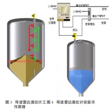 导波雷达液位计的工作原理与安装示意图
