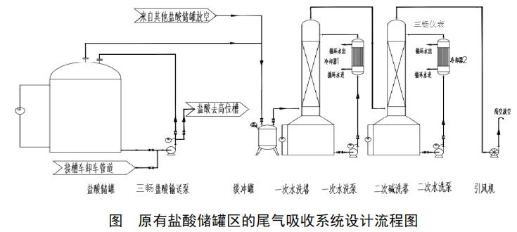 原有盐酸储罐区的尾气吸收系统设计流程图