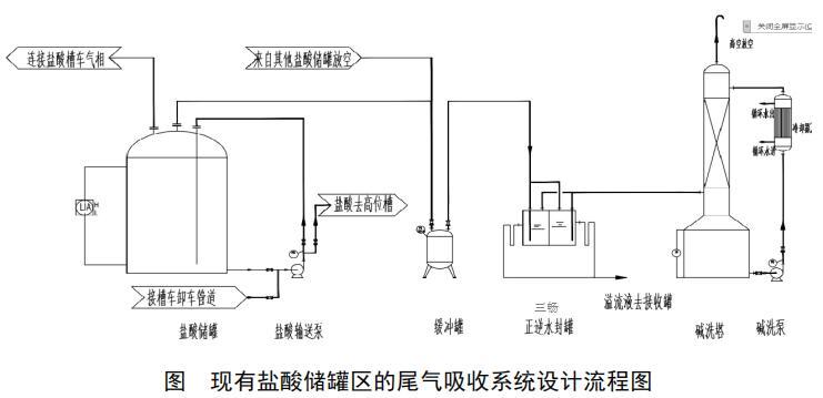 现有盐酸储罐区的尾气吸收系统设计流程图