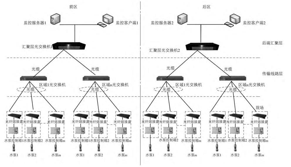 改造后网络结构图