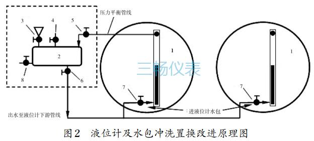 液位计及水包冲洗置换改进原理图
