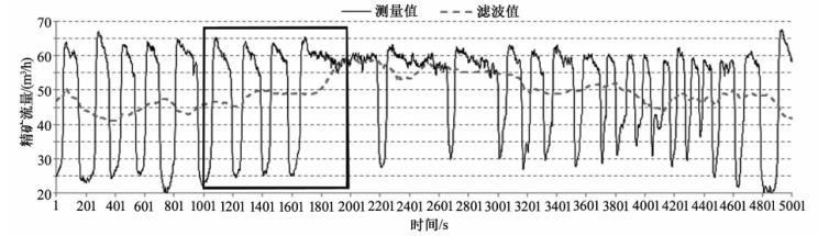 精矿流量周期变化及滤波效果