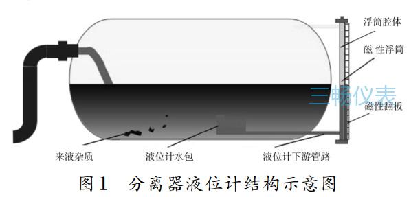 分离器液位计结构示意图