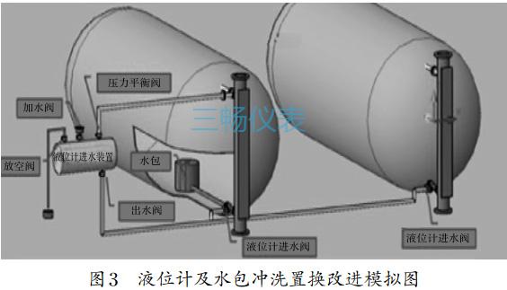 液位计及水包冲洗置换改进模拟图