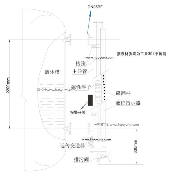 侧装式磁翻板液位计结构
