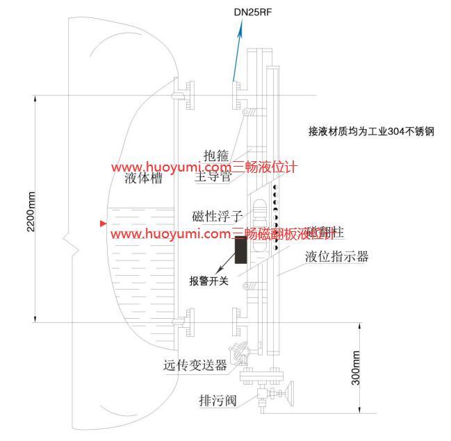 磁翻板液位计结构原理