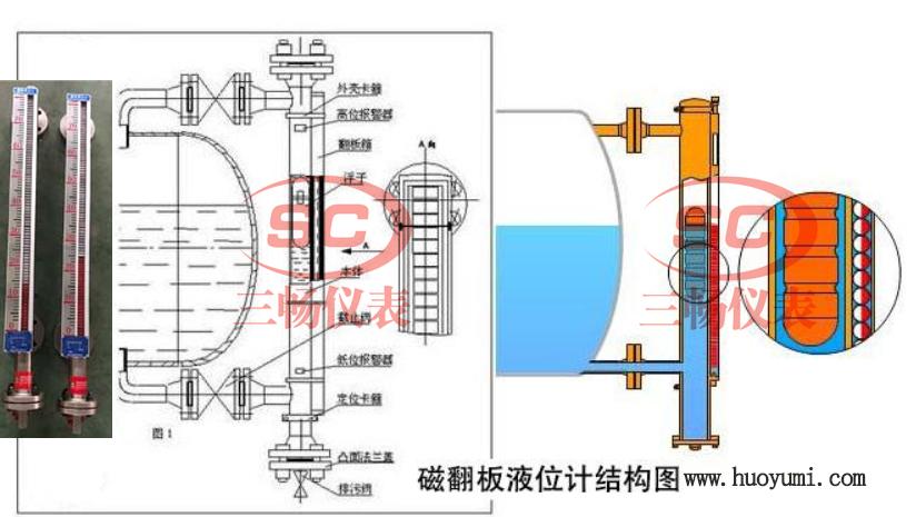 磁翻板液位计结构工作原理