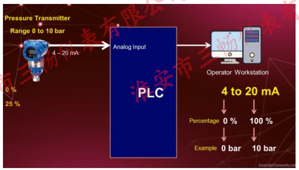 电流信号的响应比电压信号的响应更线性,因此,电流信号比电压信号更可取