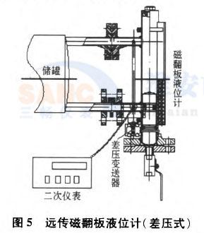 远传磁翻板液位计(差压式)